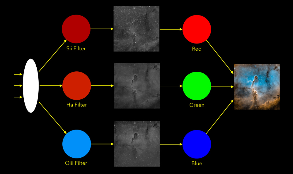 Hubble pallet mapping of Sulfur, Hydrogen and Oxygen narrowband filters into Red, Green and Blue color channels to build a color image