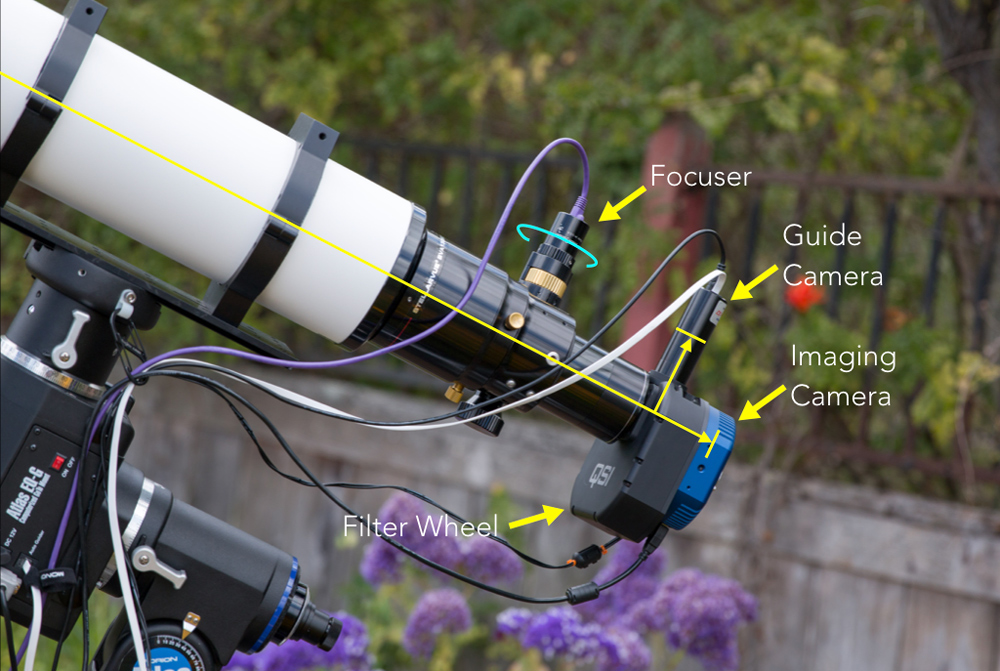 Cameras, filter wheel and focuser mounted on telescope.