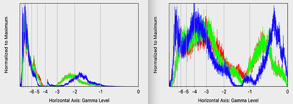 Figure 2: Gamma level histograms with stops axis labels.