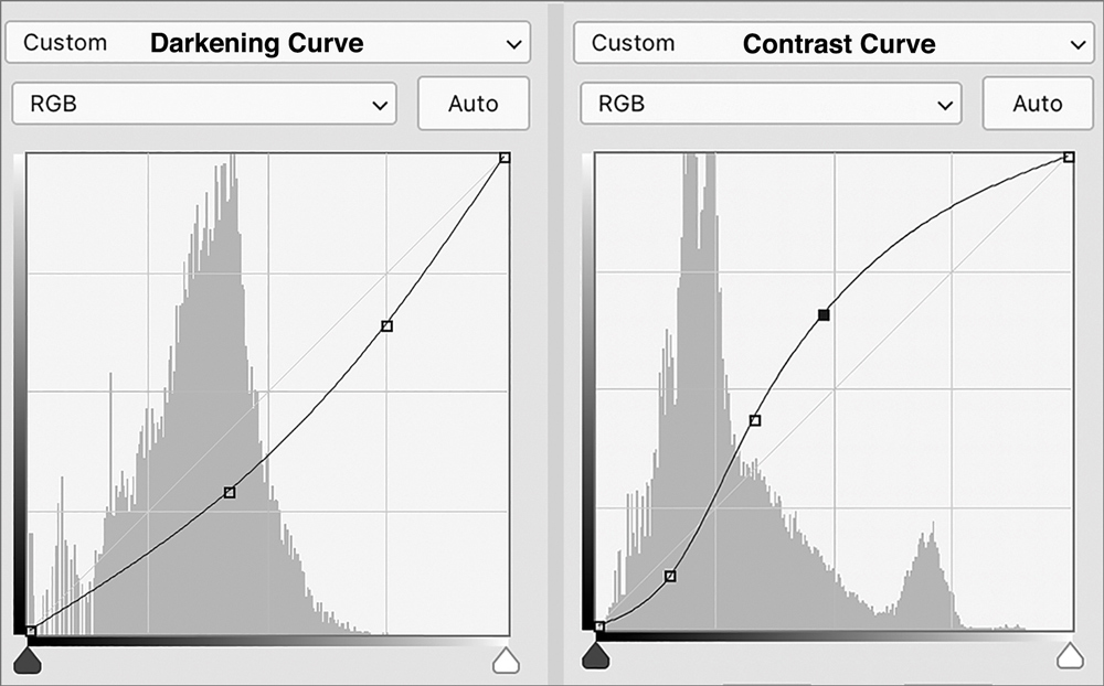 Examples of Darkening and Contrast Curves