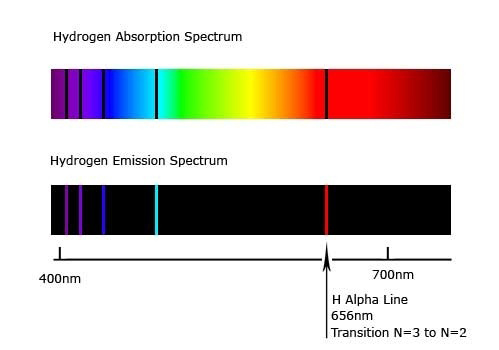 Hydrogen gas spectrums showing primary emission band at 656nm