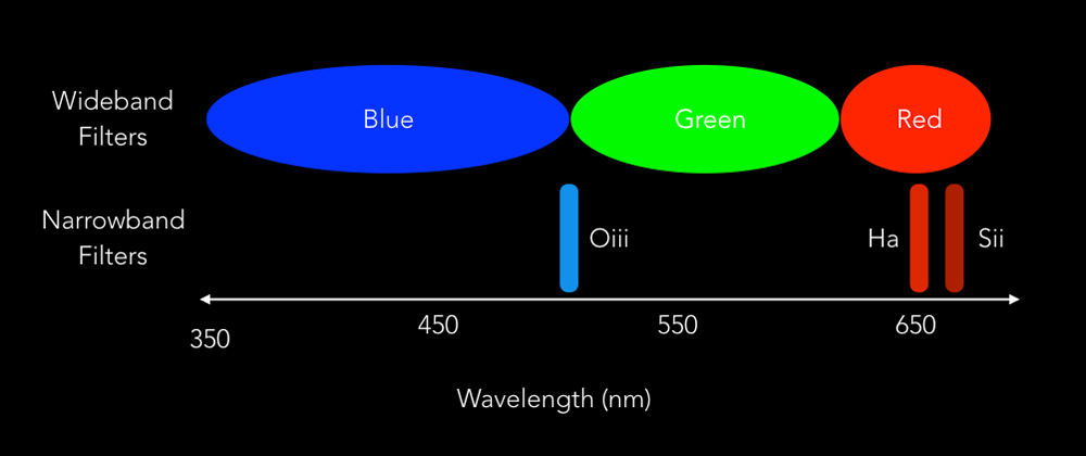 Narrowband filters designed specifically for Oxygen, Hydrogen and Sulphur emission lines compared to common wideband red, green, blue filters.