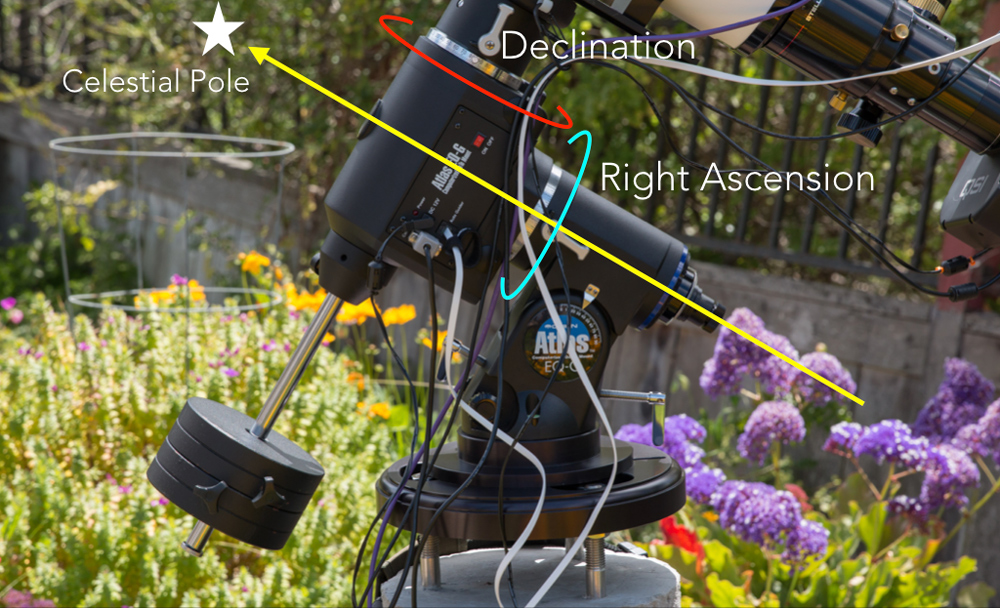 Equatorial mount showing the alignment to the celestial pole and the RA and DEC axes