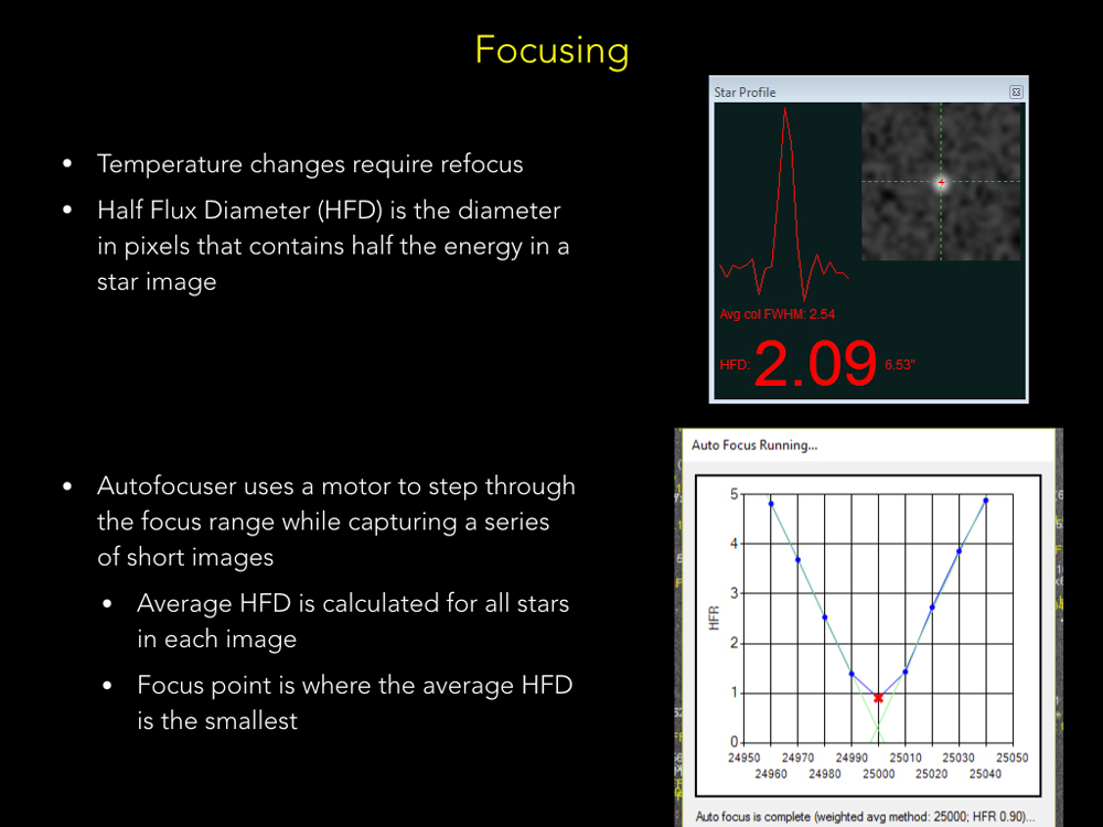 Automatic focusing hardware and software ensure all subframes are in focus as the temperature drops through the night.