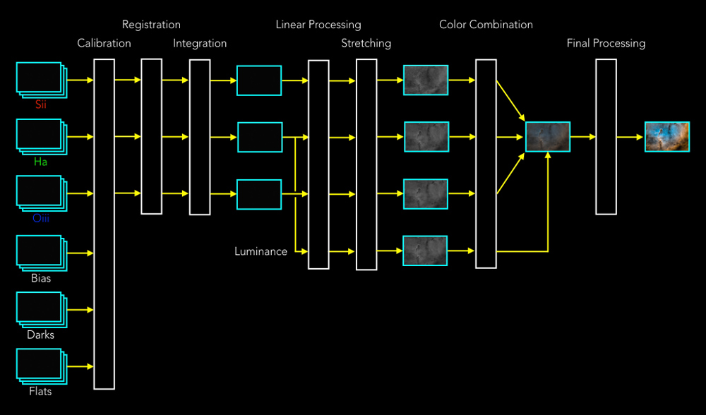 Post-processing flow diagram for typical narrowband image processing