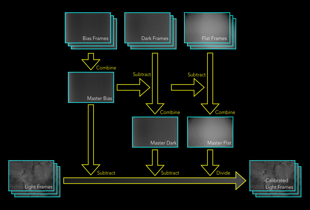 Subframe calibration processing flow