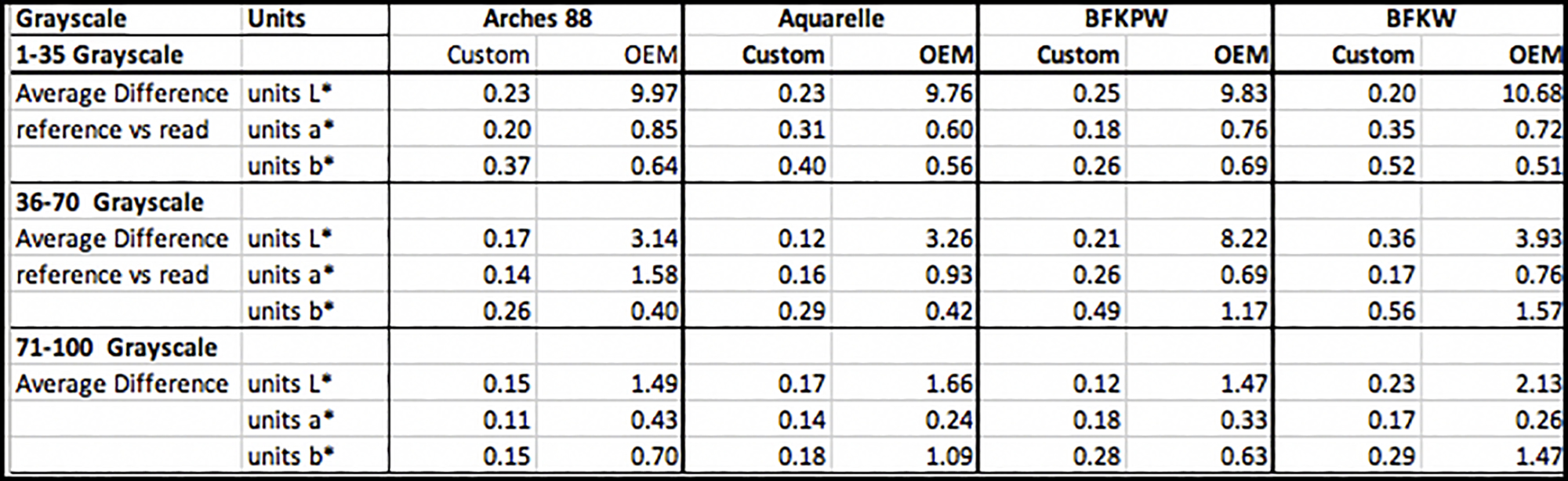 Figure 11. Profiling Outcomes, Grayscale, 43 Patches, OEM and Custom profiles