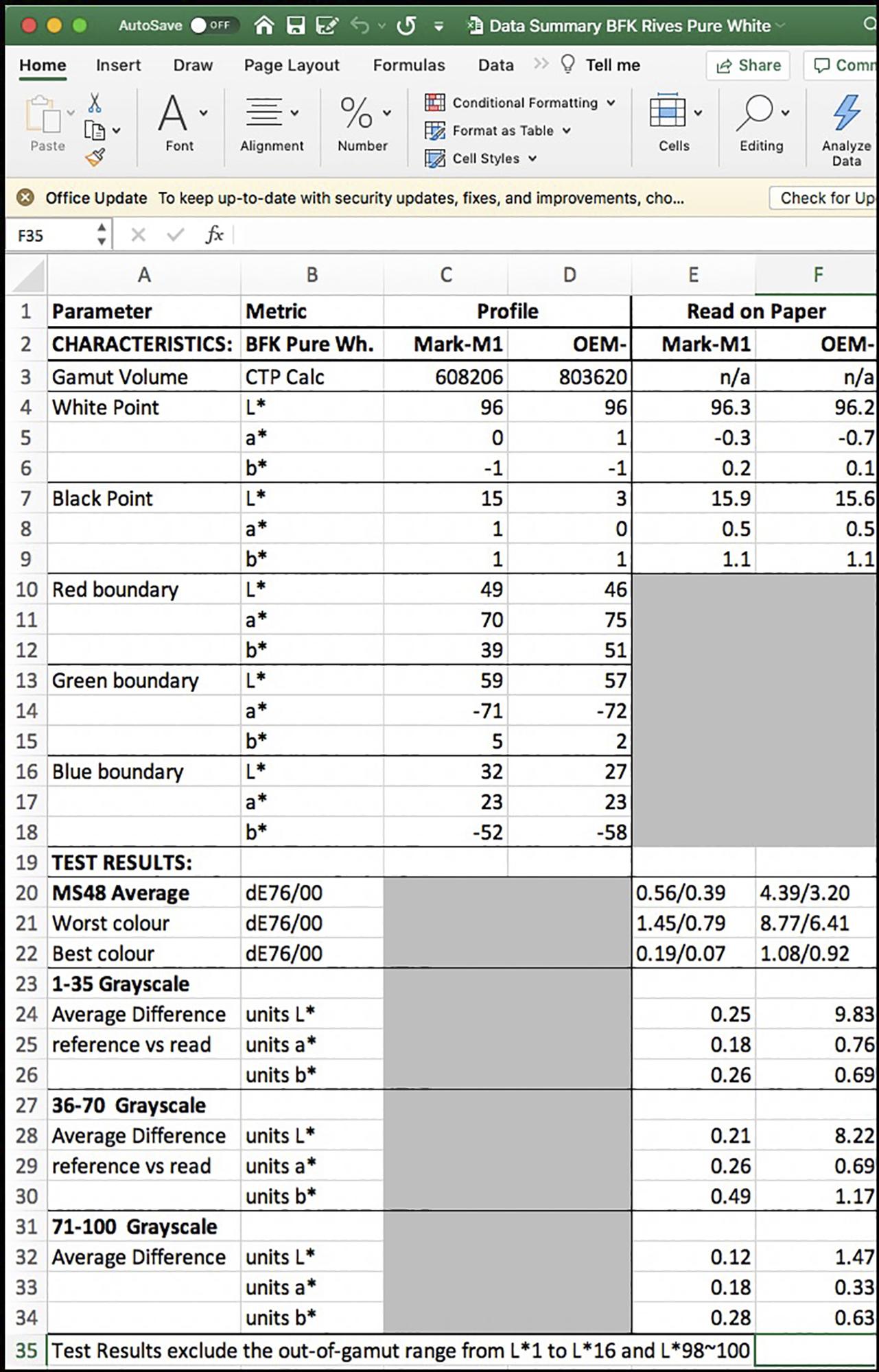 Figure 3. Data Summary BFKPW