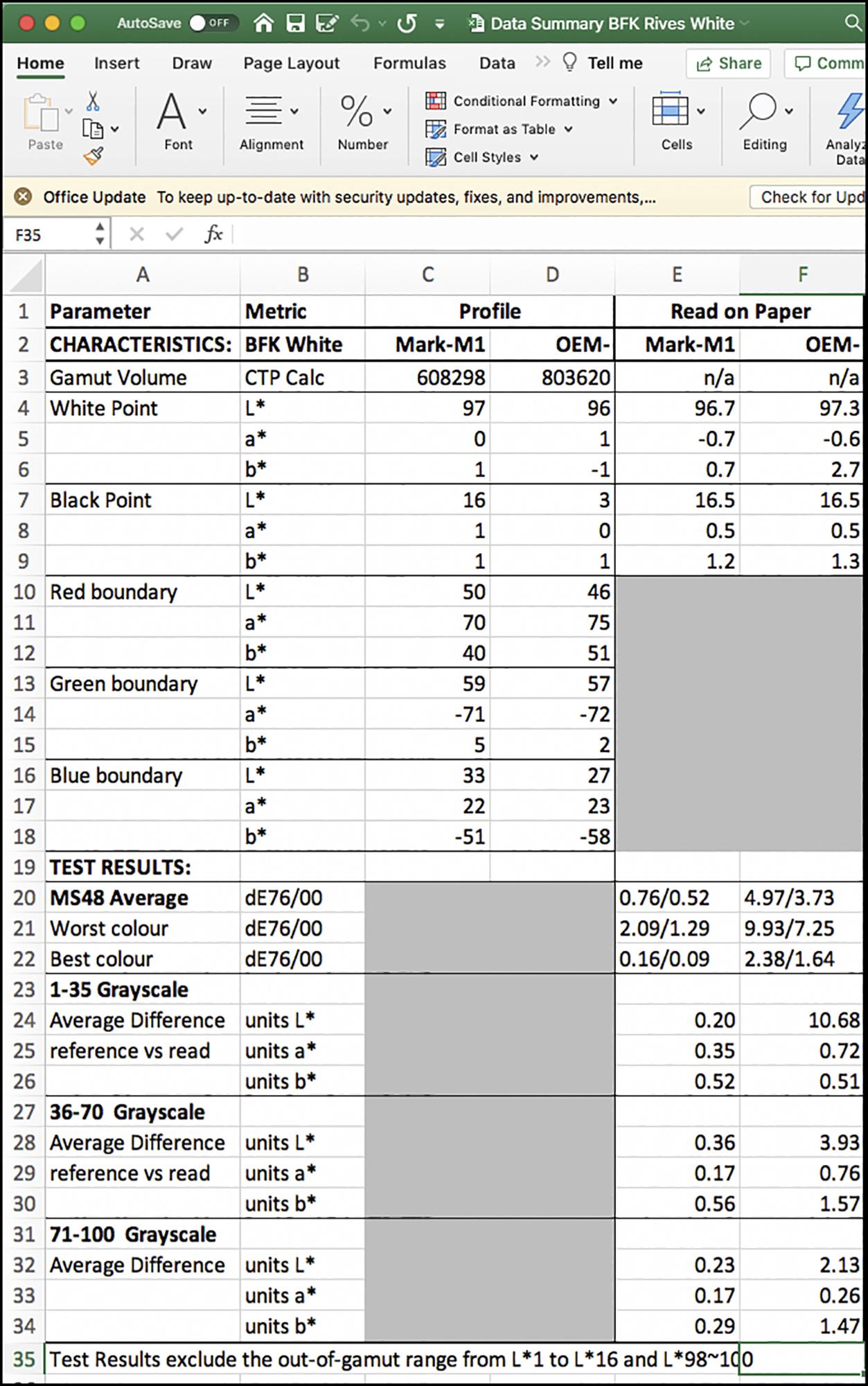 Figure 4. Data Summary BFKW