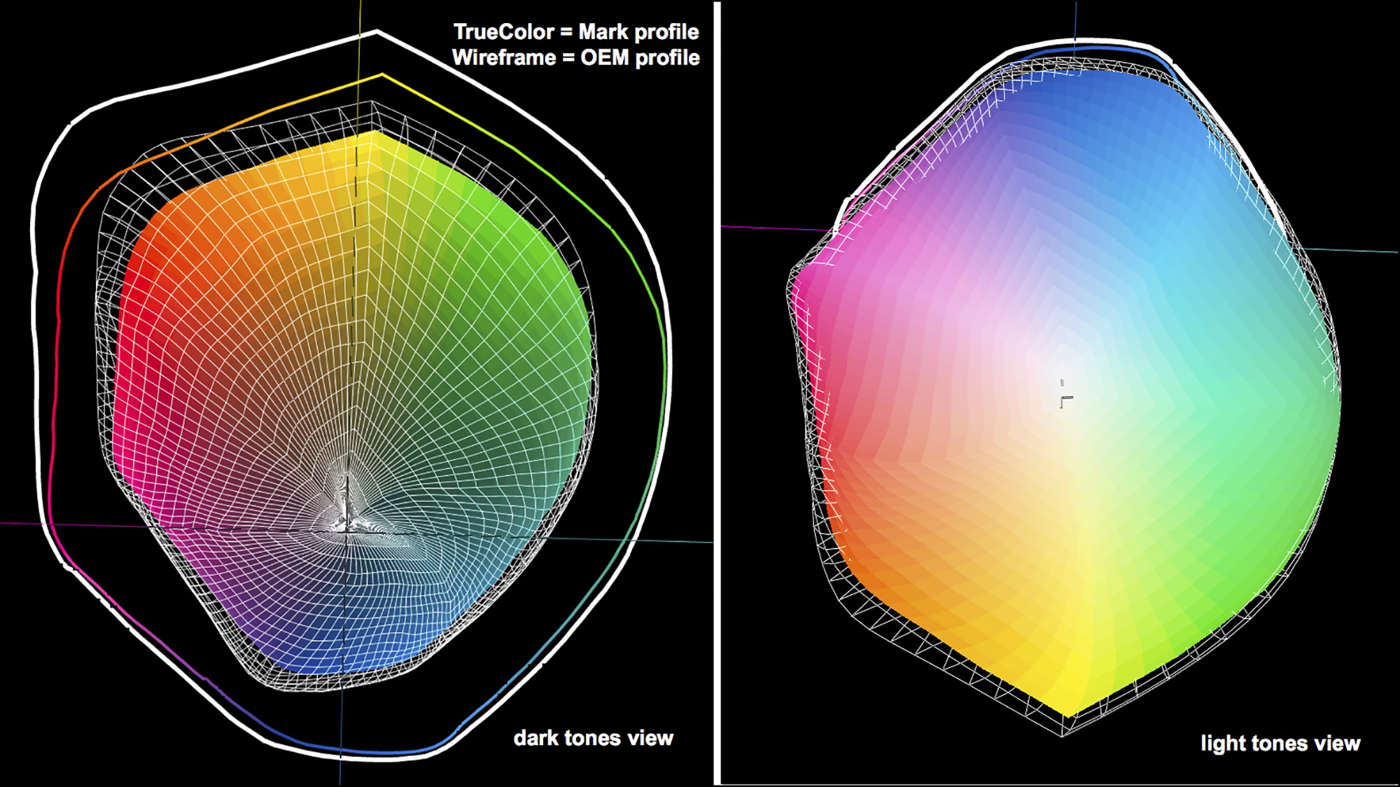 Figure 5. Profile gamuts compared; 88 Custom vs OEM