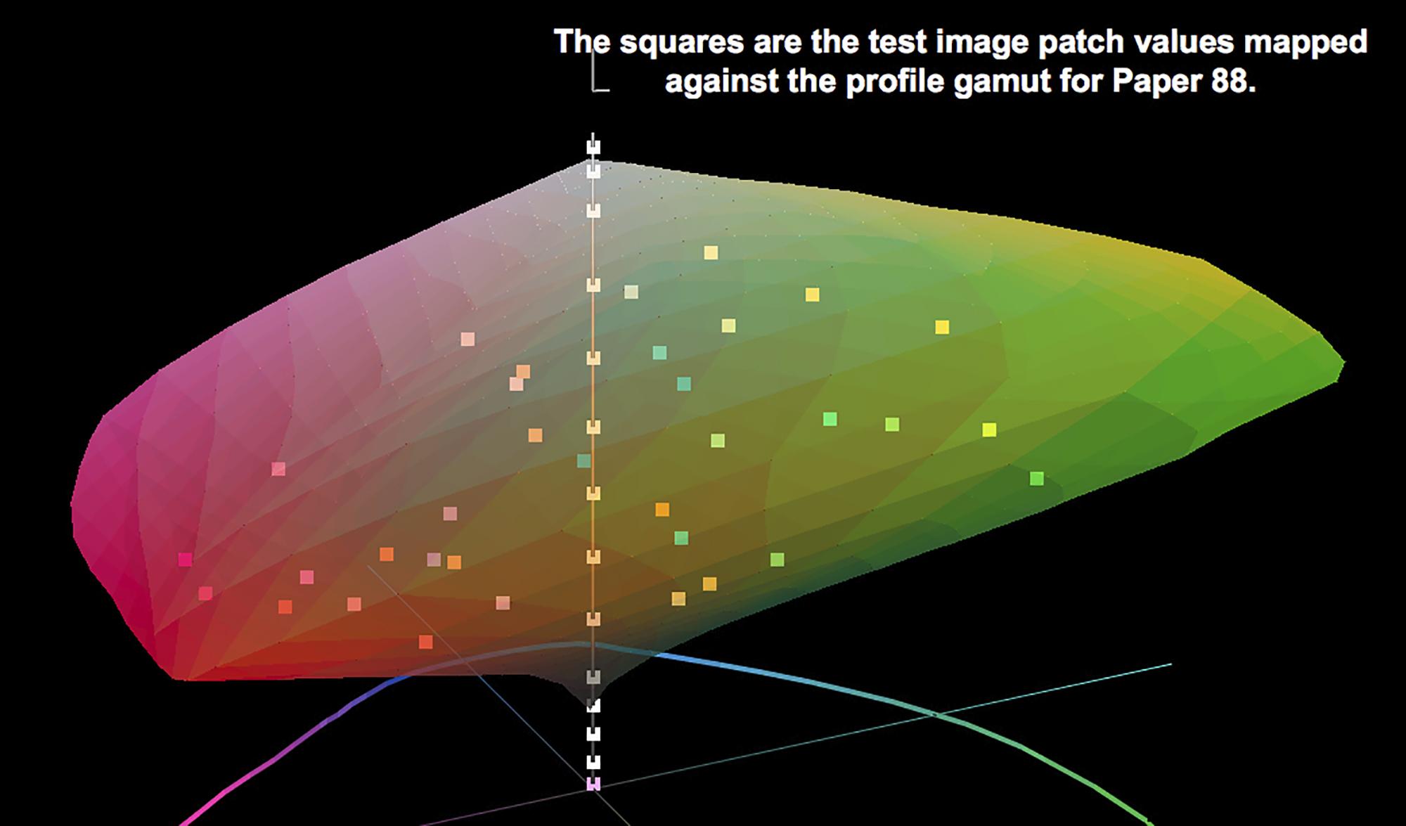 Figure 6. Paper 88 gamut versus test chart patch colours