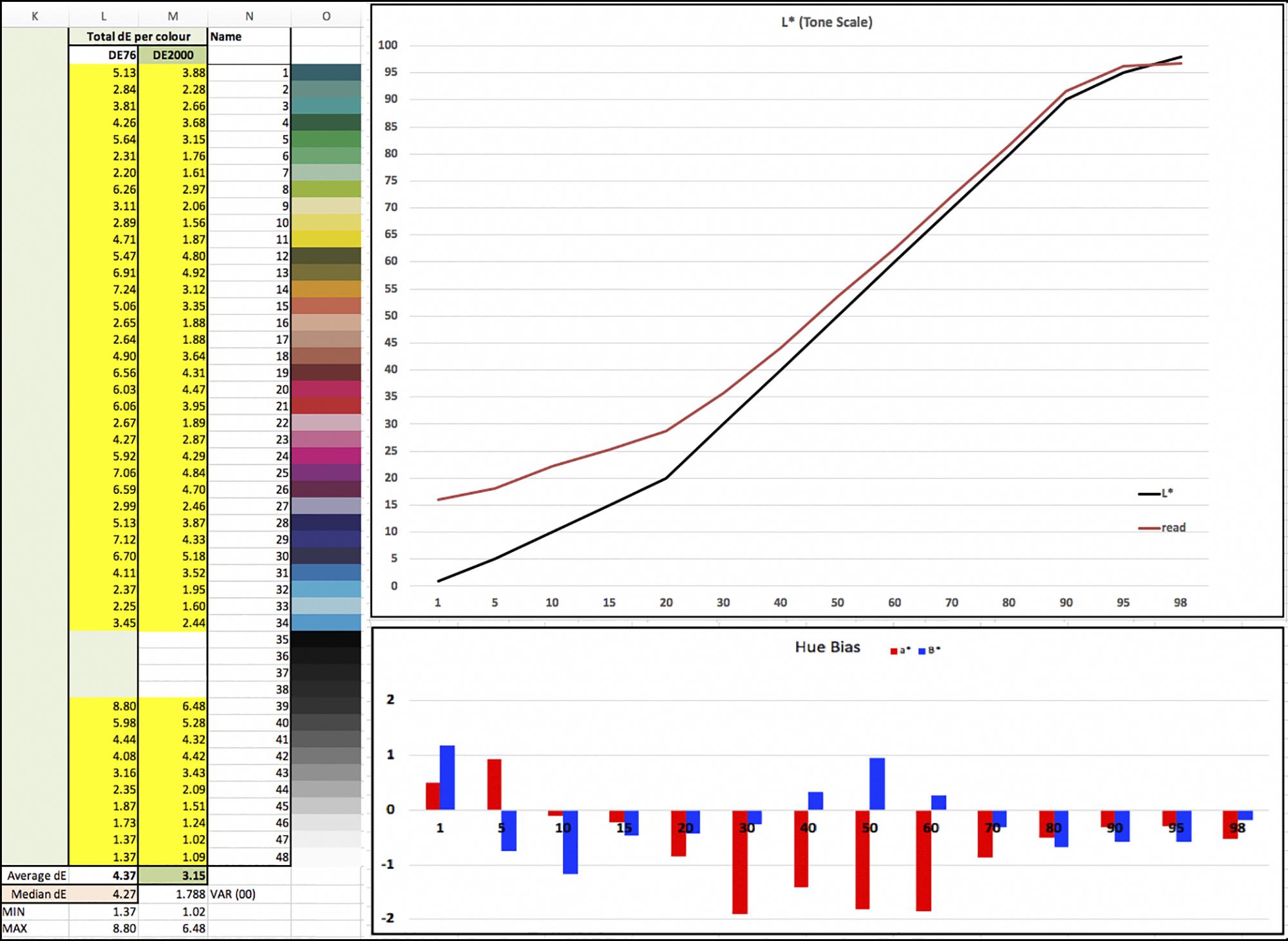 Figure 8. Results for Paper 88, Epson SC-P5000 printer, OEM Profile